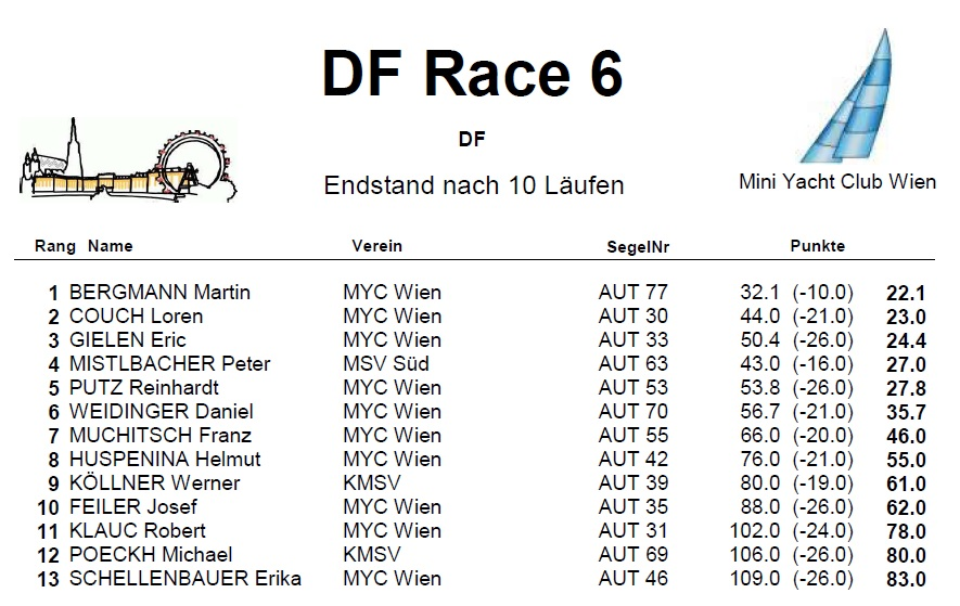 DF 6 Endstand