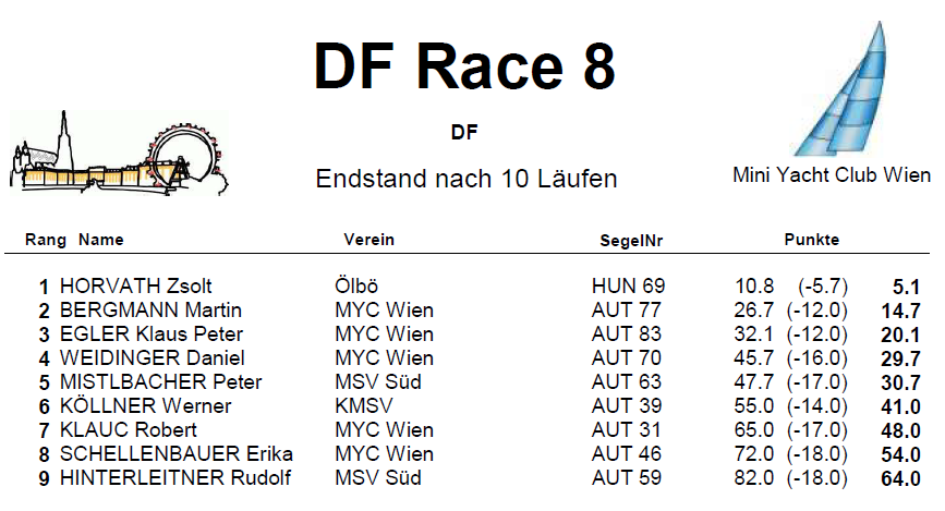 DF Race 8 Endstand