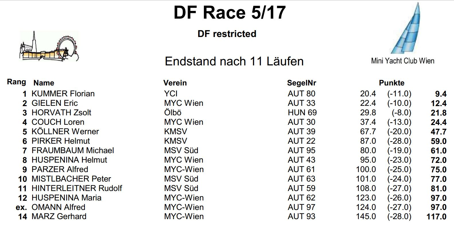 DF Race5 2017 Endstand
