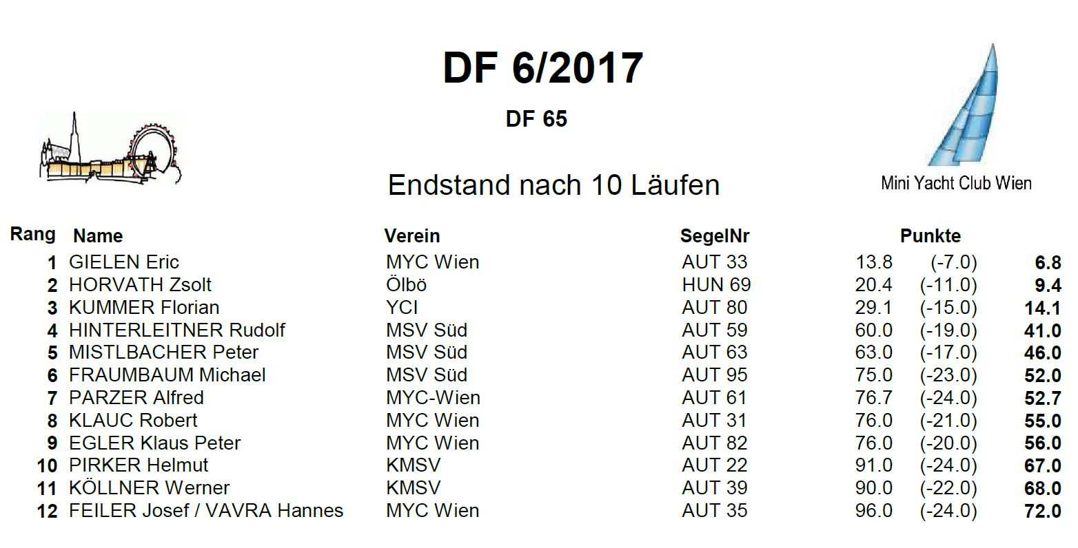 DF Race6 2017 Endstand